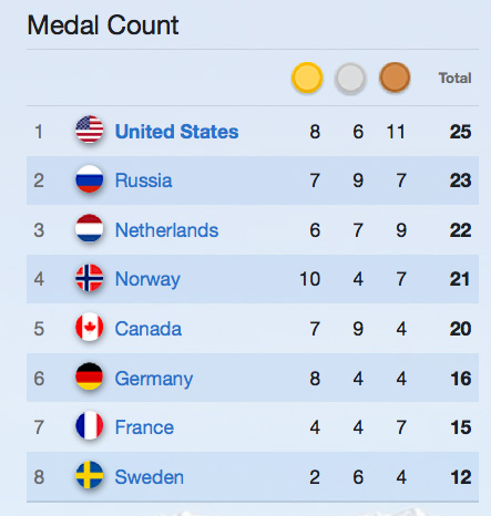 Medalcount