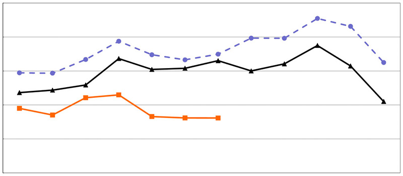 Camera sales graph