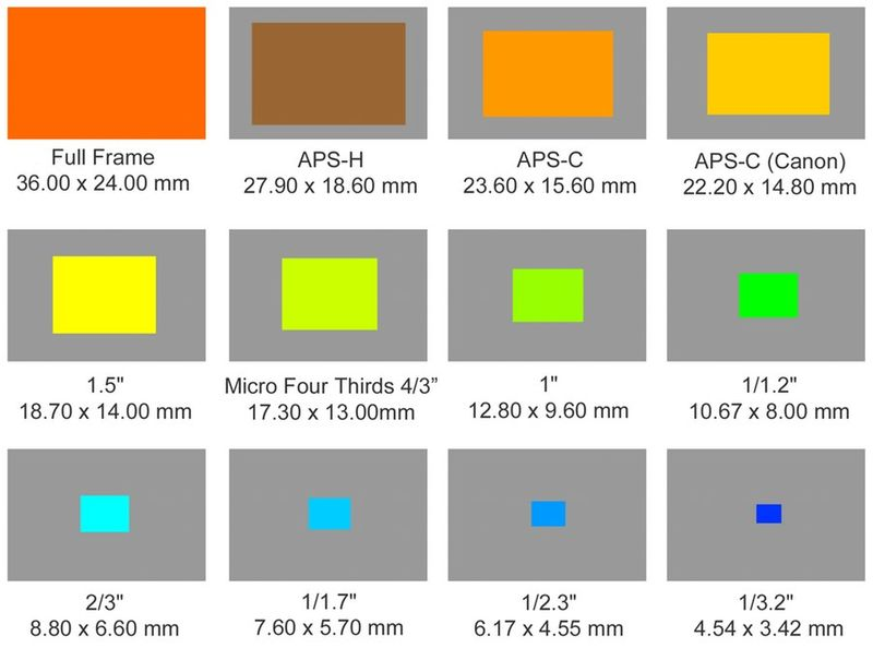 The Online Photographer: Camera Sensor Size