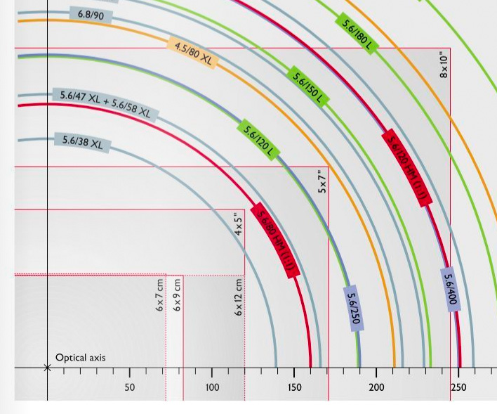 Schneider chart